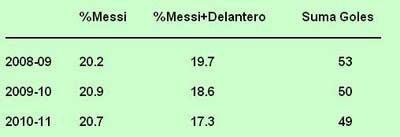 Messi Delantero