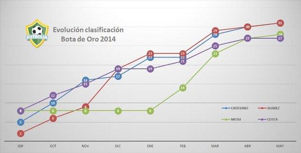 Evolución Bota de Oro 2013-2014