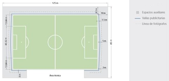 Medidas oficiales de los campos de fútbol según FIFA - imagen 3