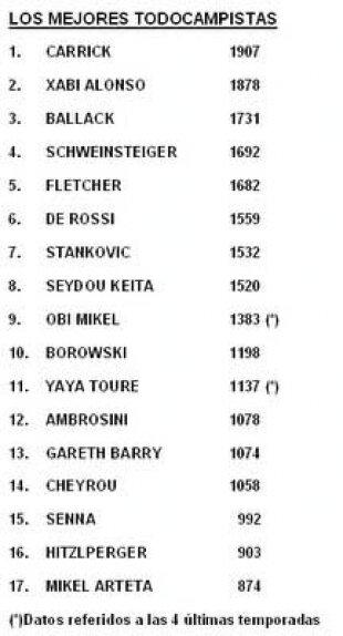 Un ratio para evaluar a los mejores todocampistas de las ligas europeas