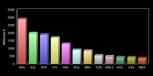Las ligas que más dinero facturan 2014